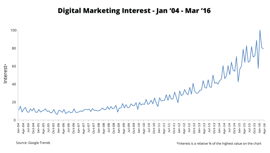 digital_marketing_industry_trends