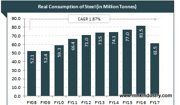 Indian_Steel_Industry